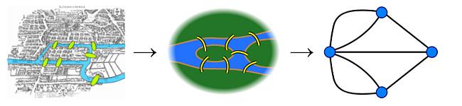 Задача о семи кенингсбергских мостах … Или все-таки о восьми? 2