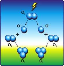 Интересные факты про озон