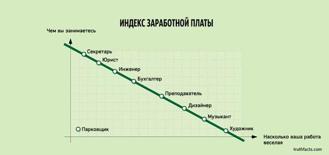 Интересные факты в графиках 15