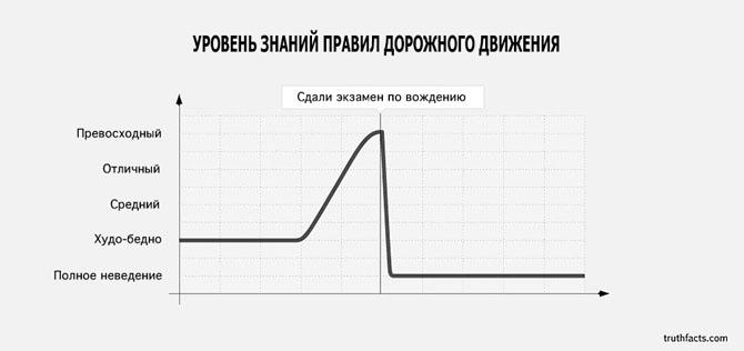 Интересные факты в графиках 2