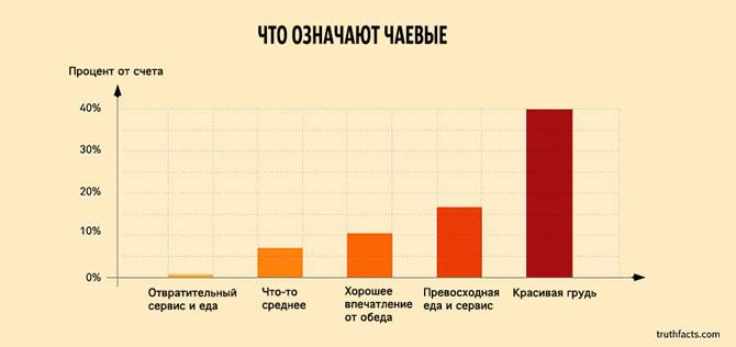 Интересные факты в графиках 19
