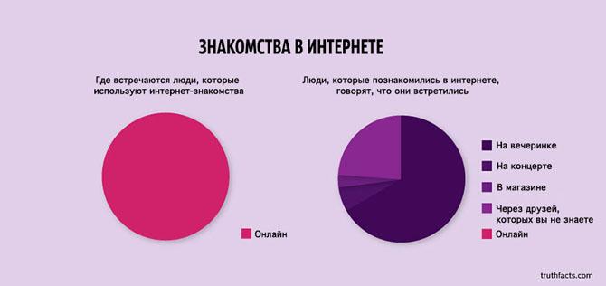 Интересные факты в графиках 20