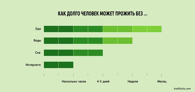 Интересные факты в графиках 23