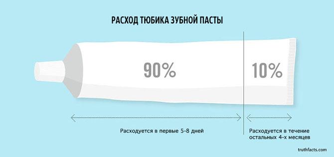 Интересные факты в графиках 24