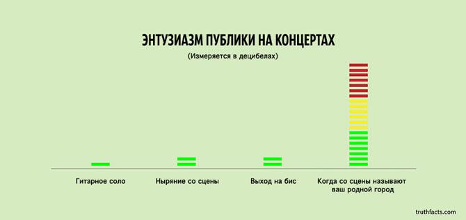 Интересные факты в графиках 29