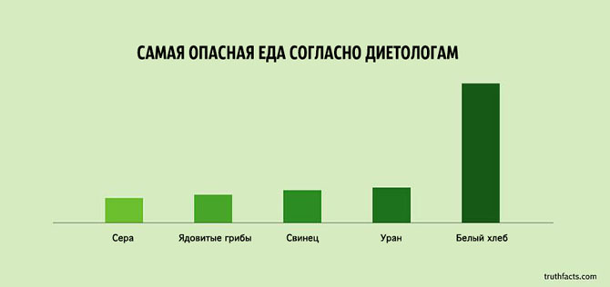 Интересные факты в графиках 31
