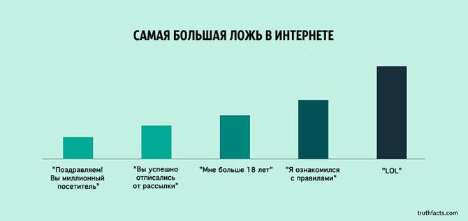 Интересные факты в графиках 32