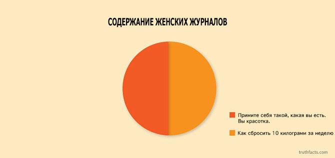 Интересные факты в графиках 4