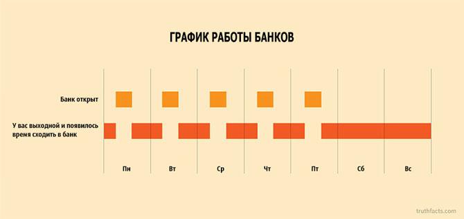 Интересные факты в графиках 7