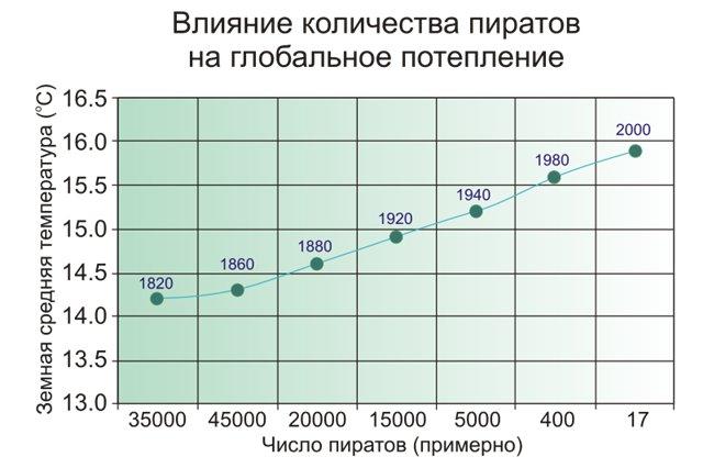 График зависимости температуры от пиратов