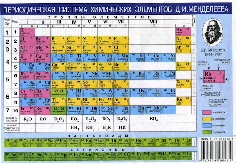 Факты о таблице Менделеева