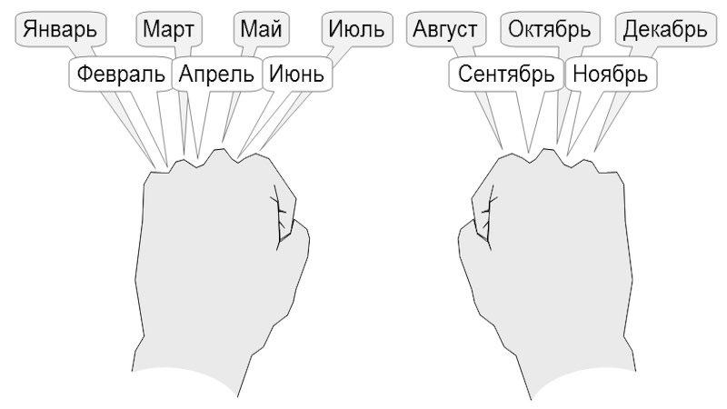 Как посчитать дни в месяцев на пальцах.