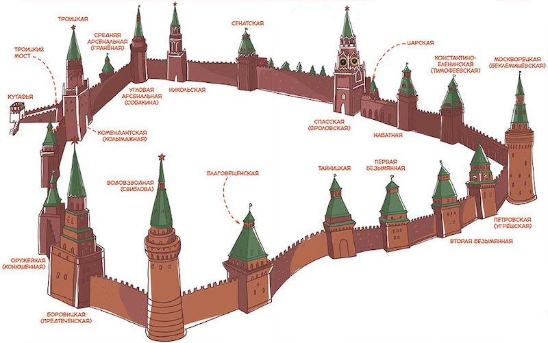 Интересные факты о башнях Московского Кремля.